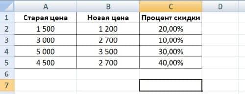 Как посчитать процент изменения цены