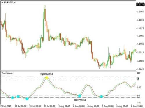 Trendwave - индикатор волны тренда