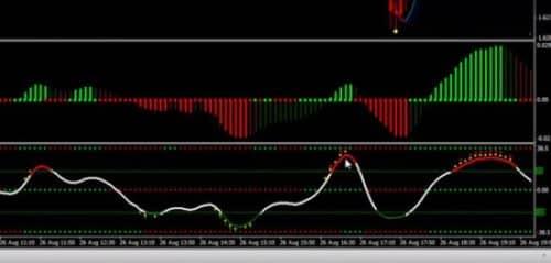 Стратегия red green candle для бинарных опционов