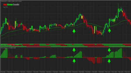 ТС Red green candle forex