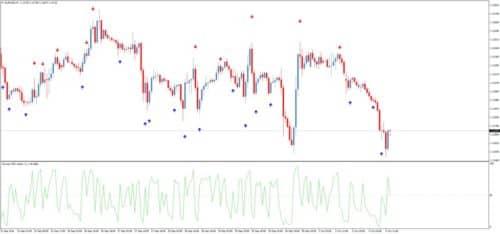 RSI alert - индикатор для форекс