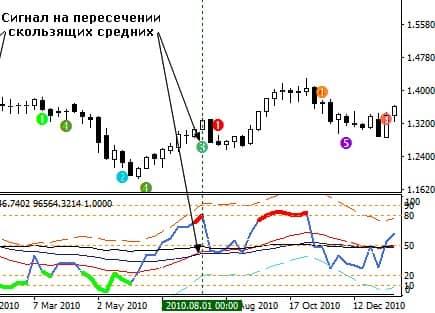 Сигналы RSI alert indicator mt4
