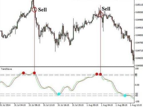 Сигналы Trendwave на продажу