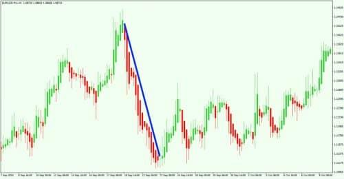 Индикатор Heiken Ashi на графике