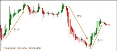 Как пользоваться индикатором Heiken Ashi