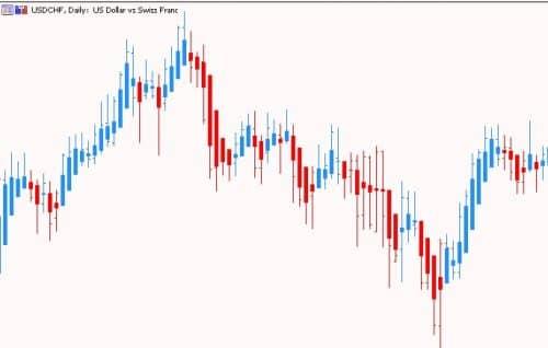 Синие свечи показывают рост цены