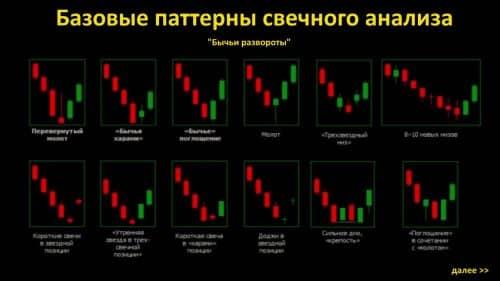 Безиндикаторные стратегии для бинарных опционов - сигналы