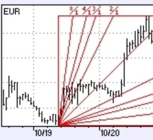 Индикатор веер Ганна на графике