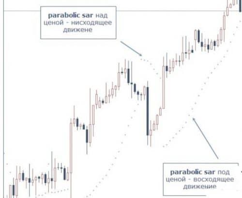 Как пользоваться Parabolic sar
