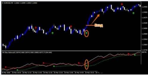 PRO Parabolic SAR + Forex Blau Balance Indicator