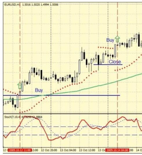 Стратегия Parabolic + Stochastic