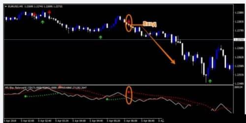 Стратегия PRO Parabolic SAR + Forex Blau Balance Indicator