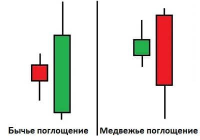 Стратегия «Стрела»
