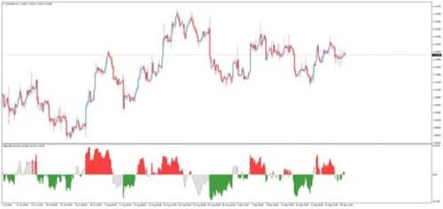 Индикатора Delta RSI