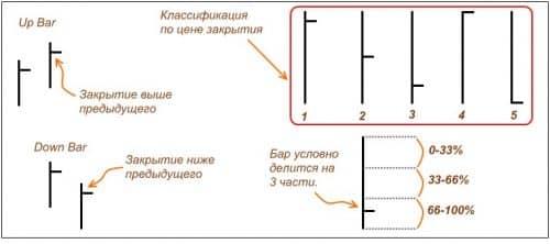 Основные элементы и принципы VSA форекс - 2