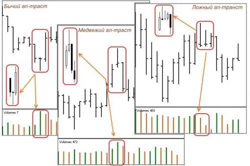 Разворотный паттерн Ап-траст и сигналы VSA форекс