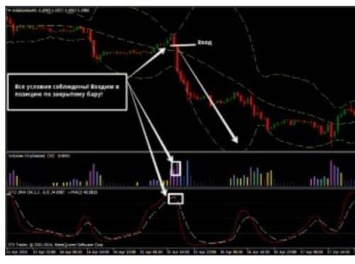 Стратегии торговли с Volumes emphasized - 2