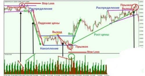 Циклы рынка по Дэвиду Вайсу