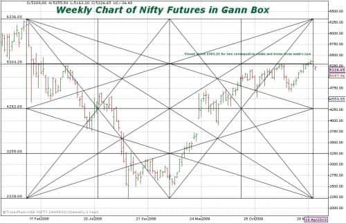 Коробка Ганна – индикатор для отображения уровней