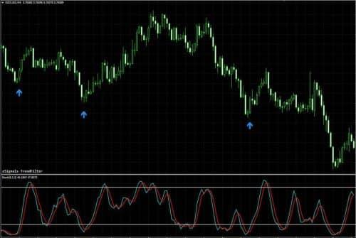 Стратегия Esignals trendfilter + Стохастик