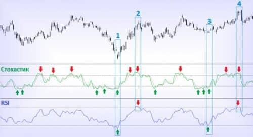 Торговля по стохастику - основные сигналы