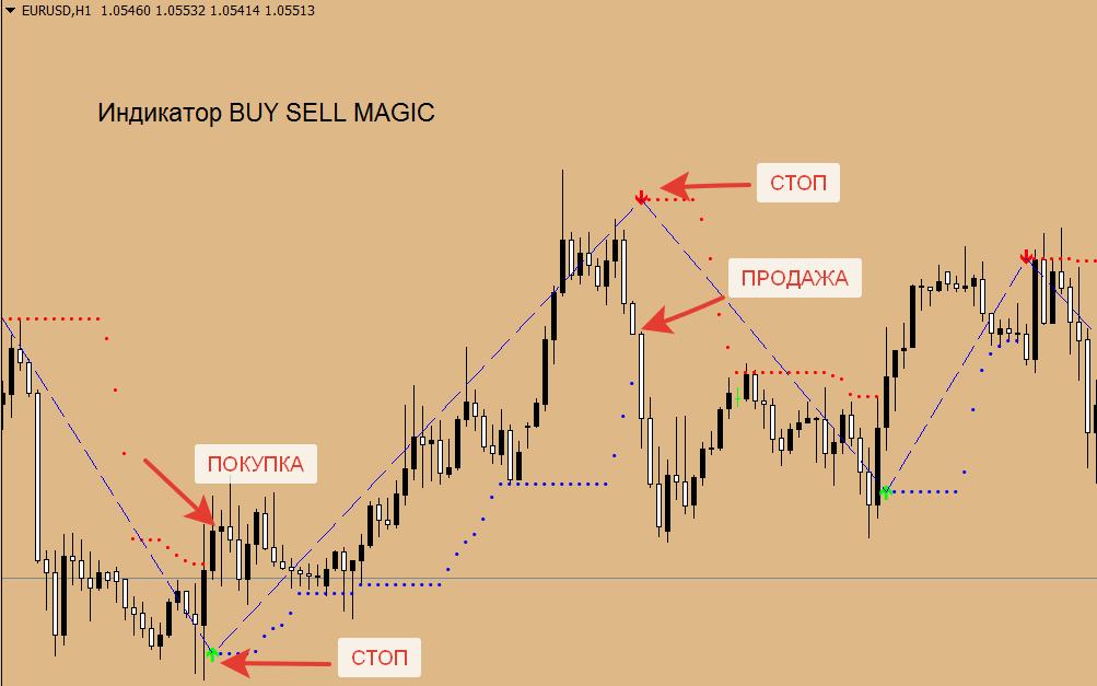 Сигнальный индикатор без перерисовки - Buy Sell MAgic