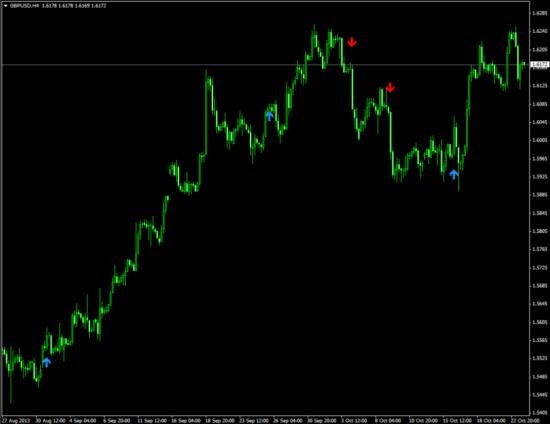 WPRSignal - сигнальный индикатор для входа в рынок
