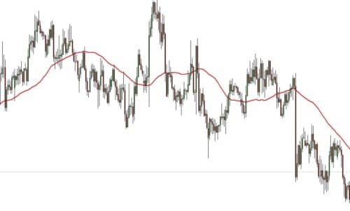 Moving average smoothed