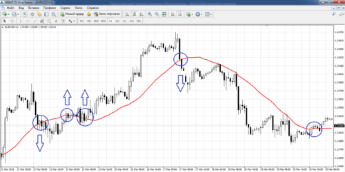 Smoothed moving average на графике